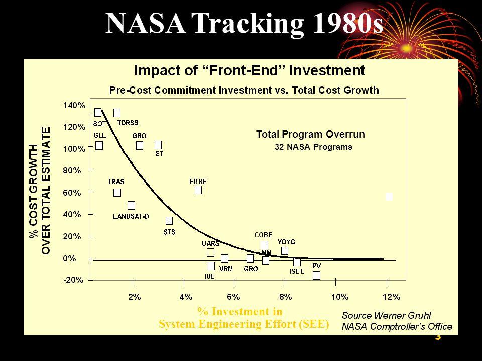 3 % Investment in System Engineering Effort (SEE) NASA Tracking 1980s Total Program Overrun 32 NASA Programs