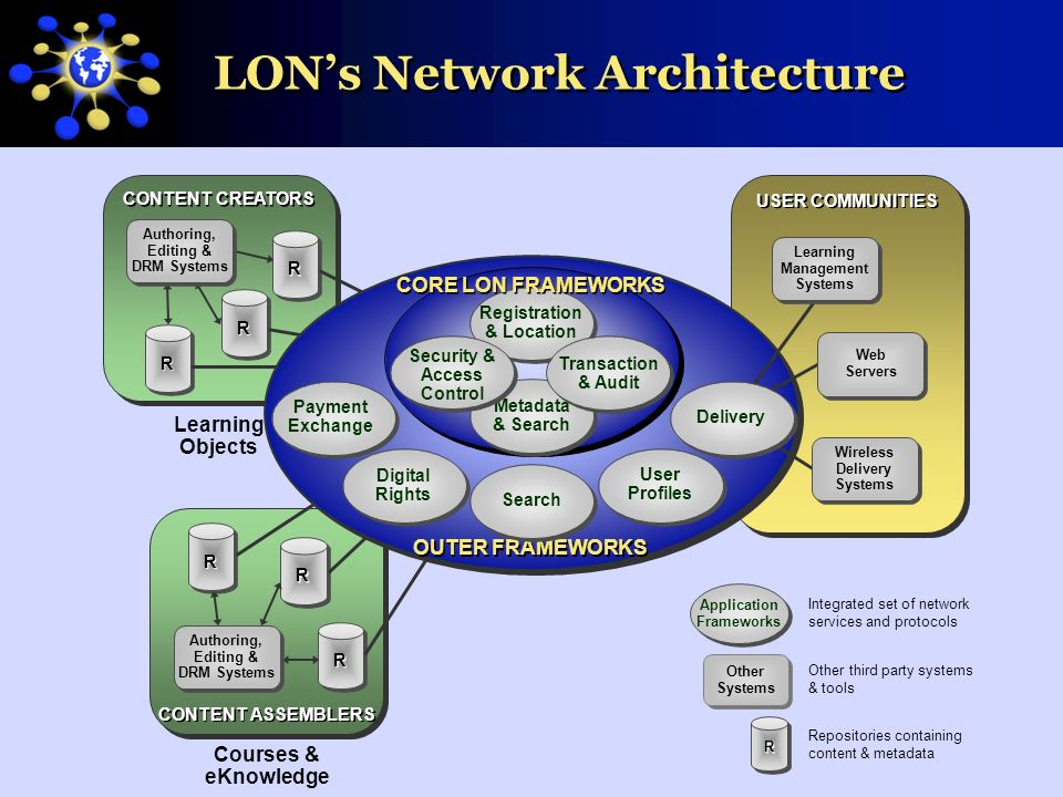 Learning Objects Network Confidential & Proprietary 44 LONs Network Architecture USER COMMUNITIES CONTENT CREATORS CONTENT ASSEMBLERS OUTER FRAMEWORKS RR RR RR RR RR Search Digital Rights User Profiles Delivery RR Courses & eKnowledge Authoring, Editing & DRM Systems Authoring, Editing & DRM Systems Learning Management Systems Web Servers Wireless Delivery Systems Learning Objects Metadata & Search Registration & Location Transaction & Audit Security & Access Control CORE LON FRAMEWORKS Payment Exchange RR Repositories containing content & metadata Integrated set of network services and protocols Other third party systems & tools Application Frameworks Other Systems