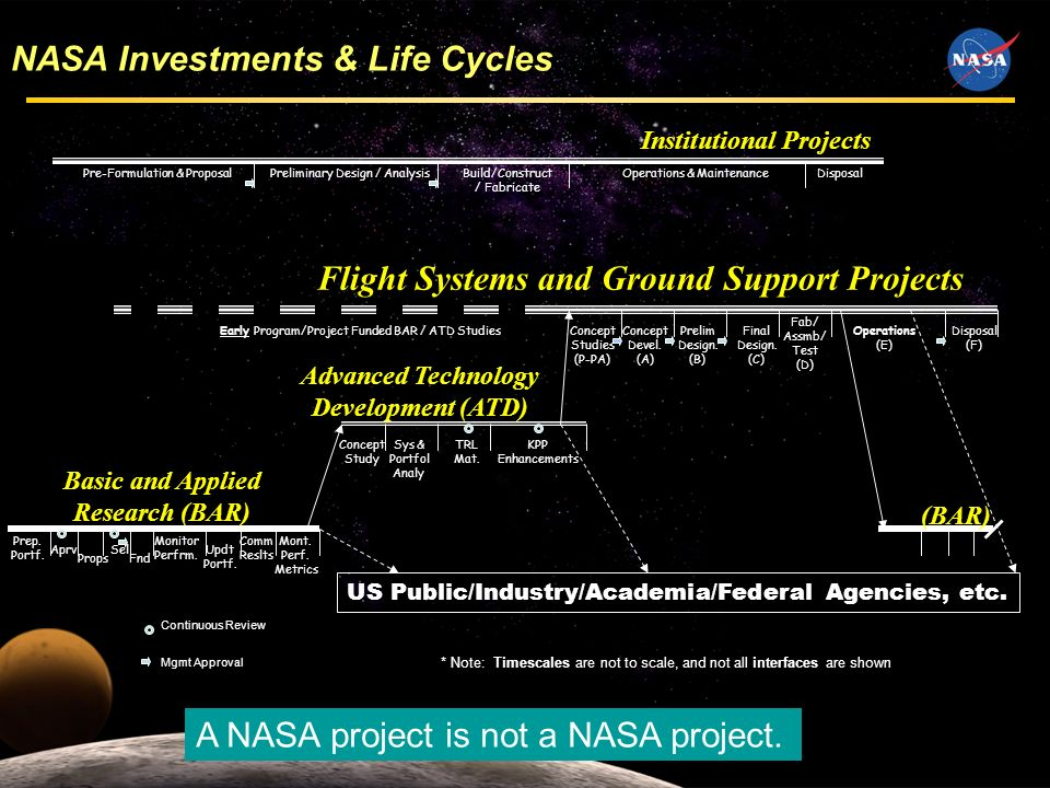 11 Concept Studies (P-PA) Advanced Technology Development (ATD) Flight Systems and Ground Support Projects US Public/Industry/Academia/Federal Agencies, etc.