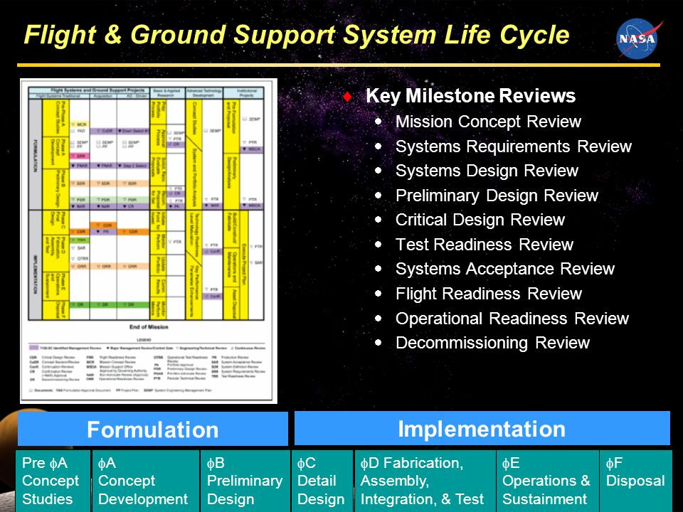 12 Flight & Ground Support System Life Cycle Key Milestone Reviews Mission Concept Review Systems Requirements Review Systems Design Review Preliminar