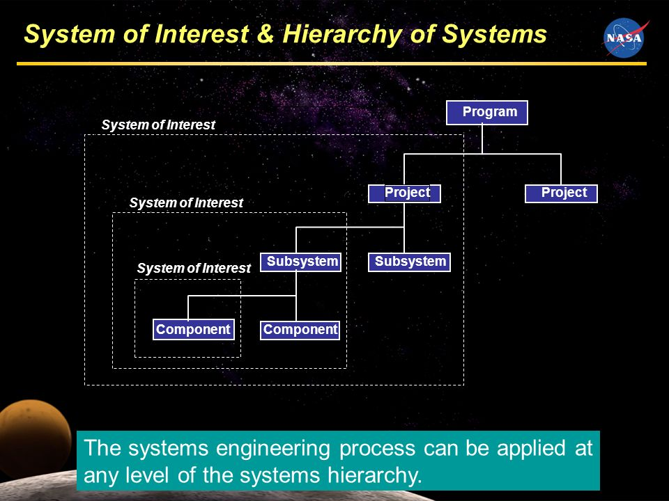 13 Program Project Subsystem Component Project System of Interest System of Interest & Hierarchy of Systems The systems engineering process can be app