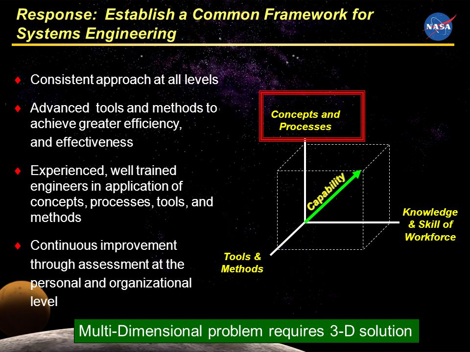 4 Response: Establish a Common Framework for Systems Engineering Consistent approach at all levels Advanced tools and methods to achieve greater efficiency, and effectiveness Experienced, well trained engineers in application of concepts, processes, tools, and methods Continuous improvement through assessment at the personal and organizational level Knowledge & Skill of Workforce Concepts and Processes Tools & Methods Capability Multi-Dimensional problem requires 3-D solution