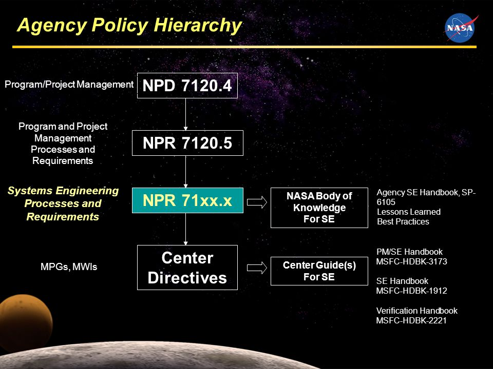 8 NPD NPR NPR 71xx.x Center Directives Program/Project Management Program and Project Management Processes and Requirements Systems Engineering Processes and Requirements MPGs, MWIs Agency SE Handbook, SP Lessons Learned Best Practices NASA Body of Knowledge For SE PM/SE Handbook MSFC-HDBK-3173 SE Handbook MSFC-HDBK-1912 Verification Handbook MSFC-HDBK-2221 Center Guide(s) For SE Agency Policy Hierarchy