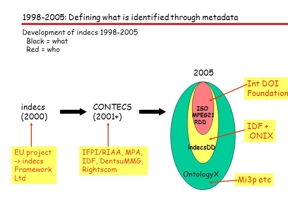 OntologyX Mi3p etc indecsDD IDF + ONIX Development of indecs 1998-2005 Black = what Red = who indecs (2000) EU project -> indecs Framework Ltd IFPI/RIAA, MPA, IDF, DentsuMMG, Rightscom CONTECS (2001+) 2005 ISO MPEG21 RDD Int DOI Foundation 1998-2005: Defining what is identified through metadata