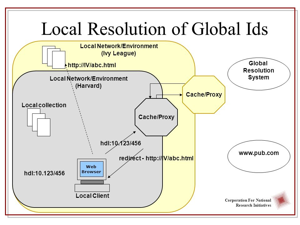 Corporation For National Research Initiatives Web Browser Local Client Local collection Local Network/Environment (Harvard) Cache/Proxy hdl:10.123/456 redirect - http://IV/abc.html http://IV/abc.html Cache/Proxy Local Network/Environment (Ivy League) www.pub.com Local Resolution of Global Ids Global Resolution System