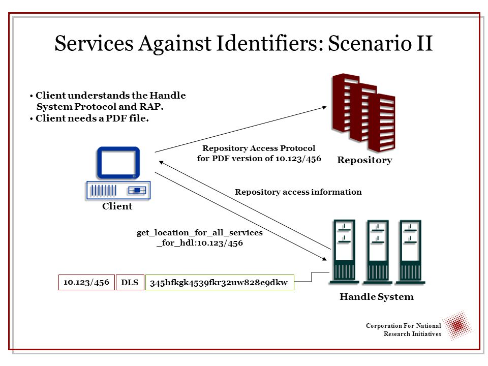 Corporation For National Research Initiatives Services Against Identifiers: Scenario II Repository Handle System Client understands the Handle System Protocol and RAP.