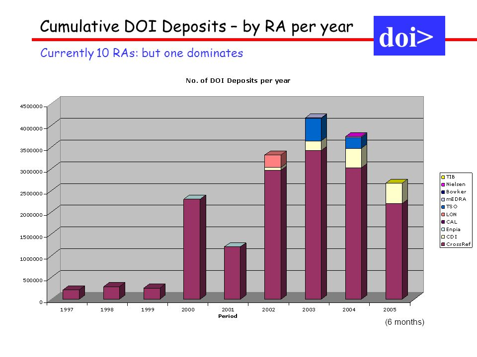 Cumulative DOI Deposits – by RA per year Currently 10 RAs: but one dominates doi> (6 months)