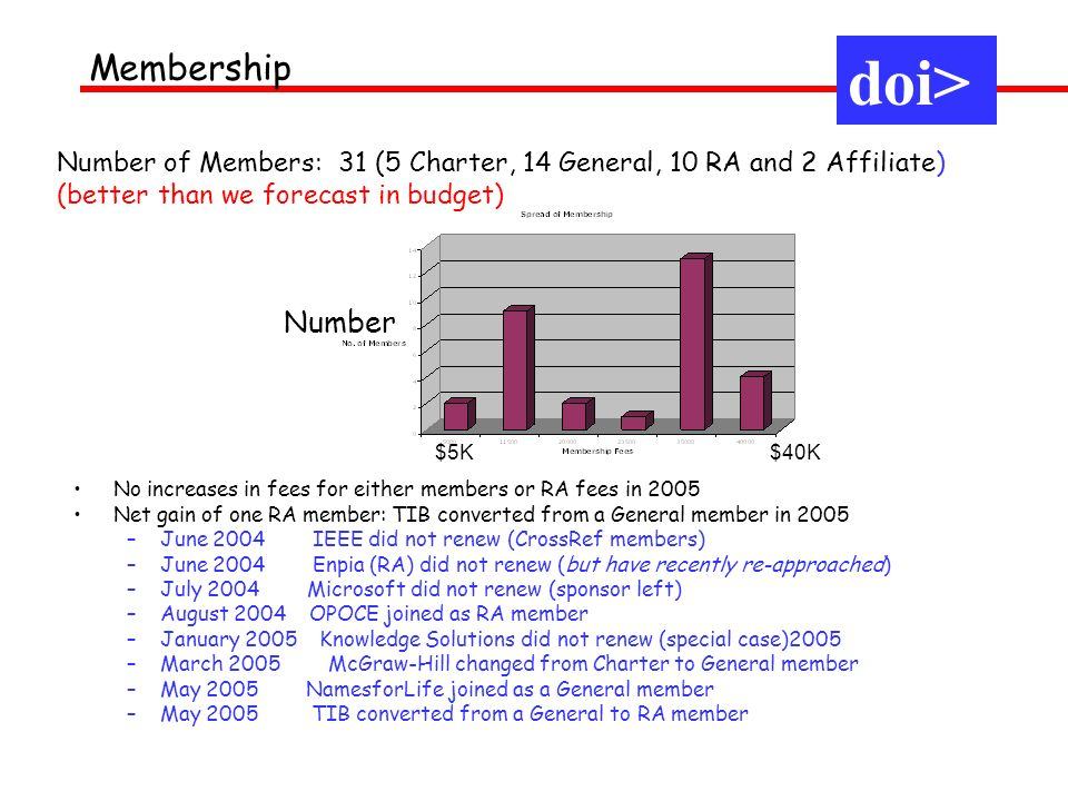 No increases in fees for either members or RA fees in 2005 Net gain of one RA member: TIB converted from a General member in 2005 –June 2004 IEEE did