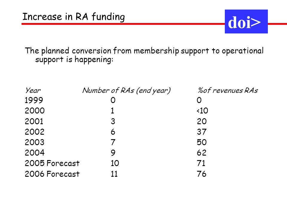 The planned conversion from membership support to operational support is happening: Year Number of RAs (end year) %of revenues RAs 1999 00 2000 1<10 2001 320 2002 637 2003 750 2004 962 2005 Forecast1071 2006 Forecast1176 Increase in RA funding doi>