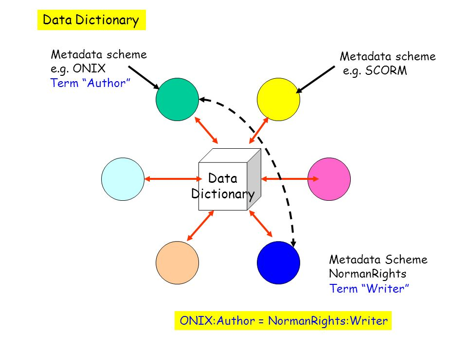 Data Dictionary Metadata scheme e.g. ONIX Metadata scheme e.g. SCORM ONIX:Author = NormanRights:Writer Metadata Scheme NormanRights Term Author Term W