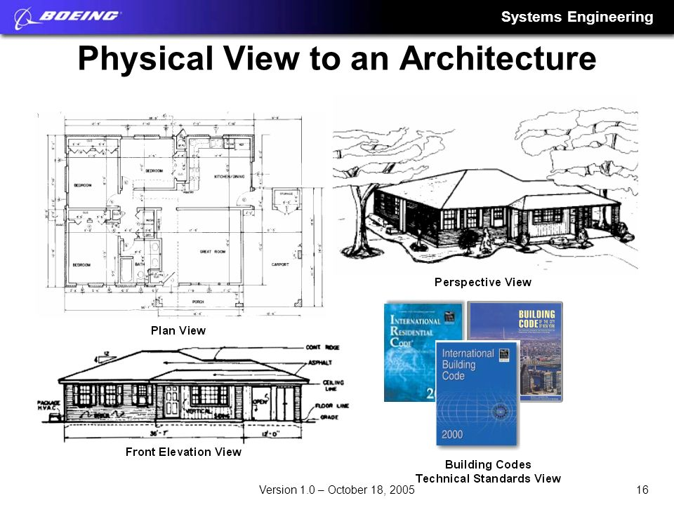 Systems Engineering 16Version 1.0 – October 18, 2005 Physical View to an Architecture