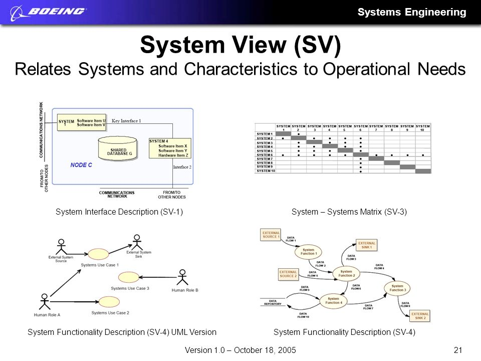 Systems Engineering 21Version 1.0 – October 18, 2005 System View (SV) Relates Systems and Characteristics to Operational Needs System Interface Descri
