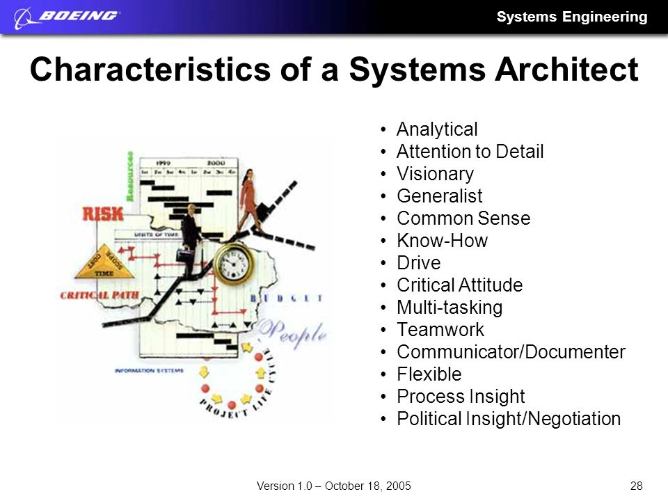Systems Engineering 28Version 1.0 – October 18, 2005 Characteristics of a Systems Architect Analytical Attention to Detail Visionary Generalist Common