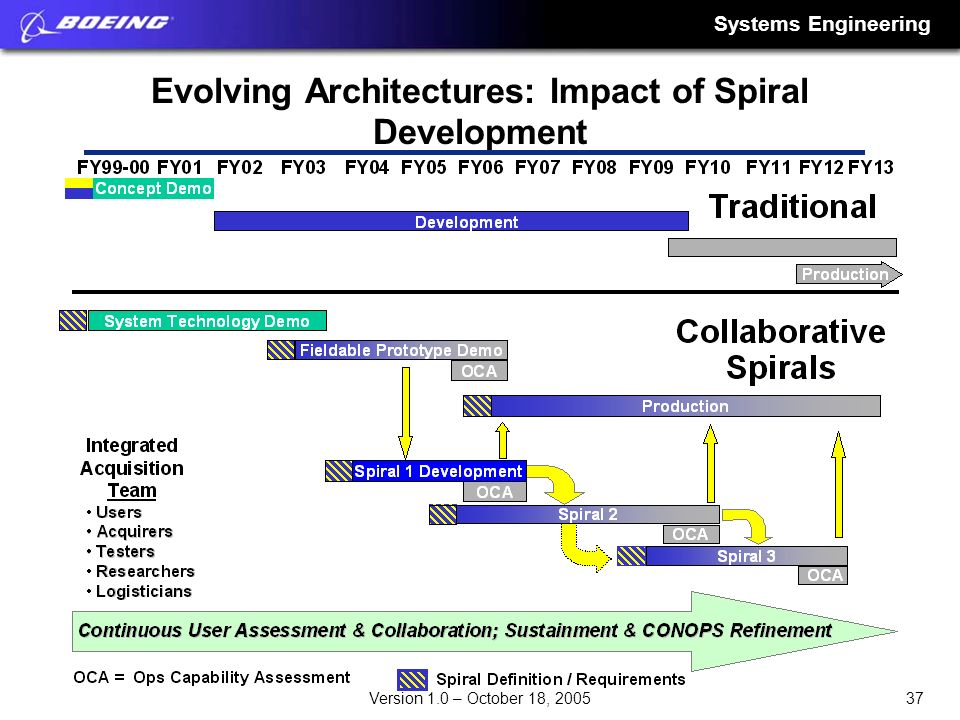 Systems Engineering 37Version 1.0 – October 18, 2005 Evolving Architectures: Impact of Spiral Development