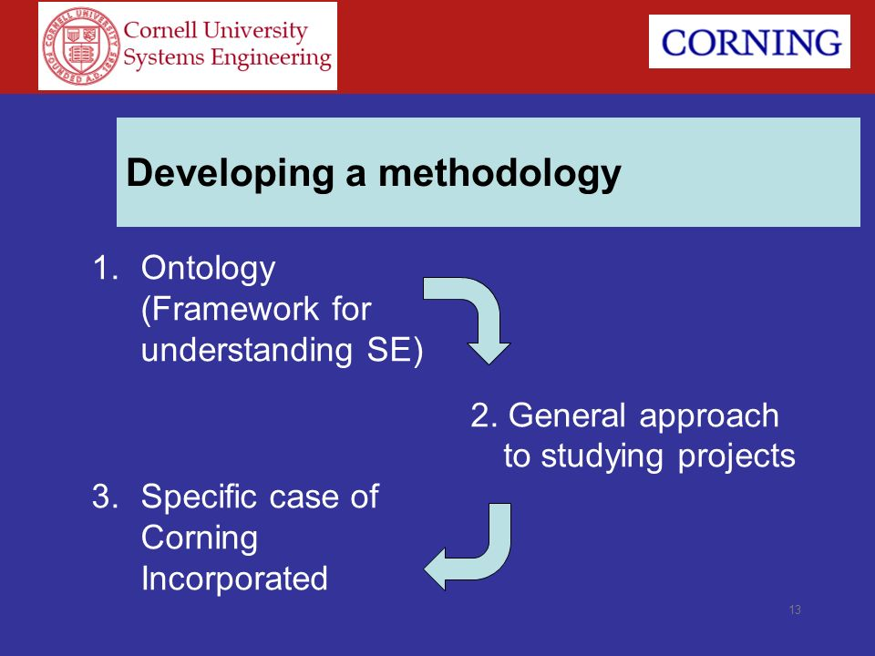 Developing a methodology 1.Ontology (Framework for understanding SE) 3.Specific case of Corning Incorporated 2. General approach to studying projects