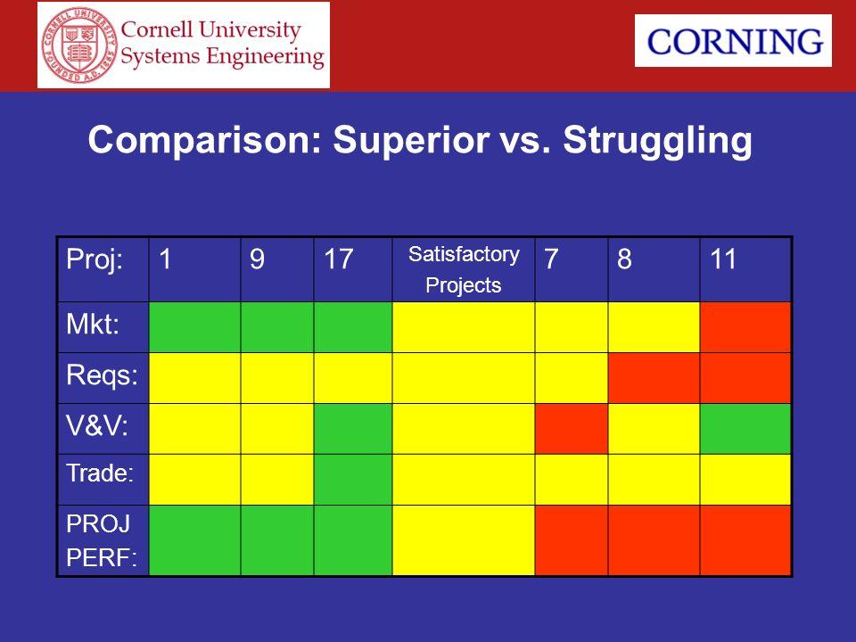 Comparison: Superior vs. Struggling Proj:1917 Satisfactory Projects 7811 Mkt: Reqs: V&V: Trade: PROJ PERF: