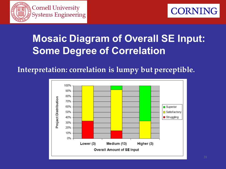 39 Mosaic Diagram of Overall SE Input: Some Degree of Correlation Interpretation: correlation is lumpy but perceptible.