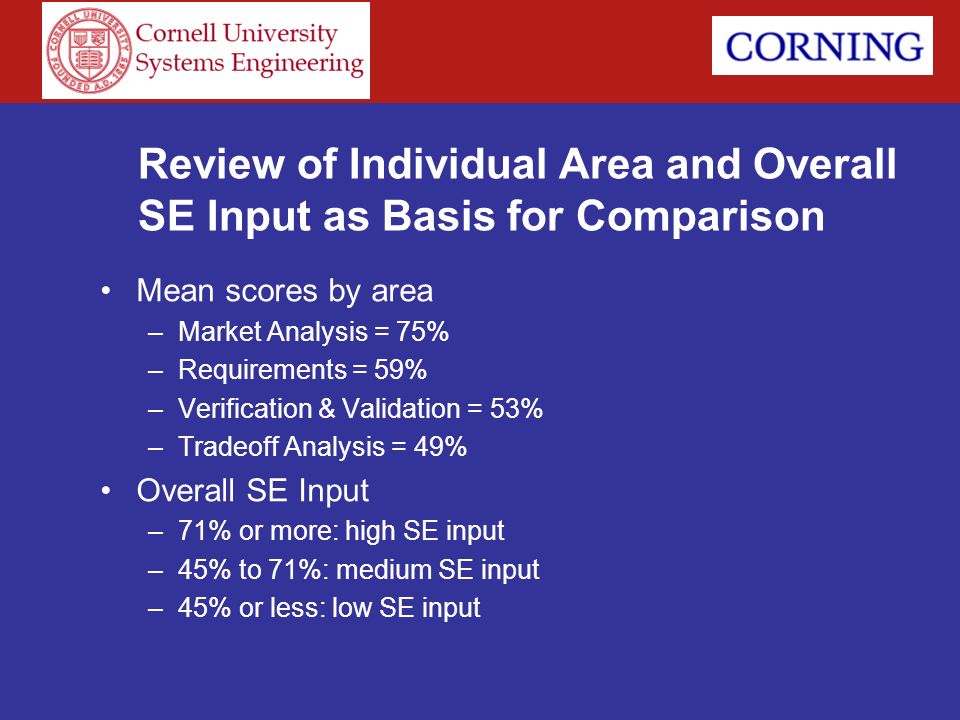 Review of Individual Area and Overall SE Input as Basis for Comparison Mean scores by area –Market Analysis = 75% –Requirements = 59% –Verification &