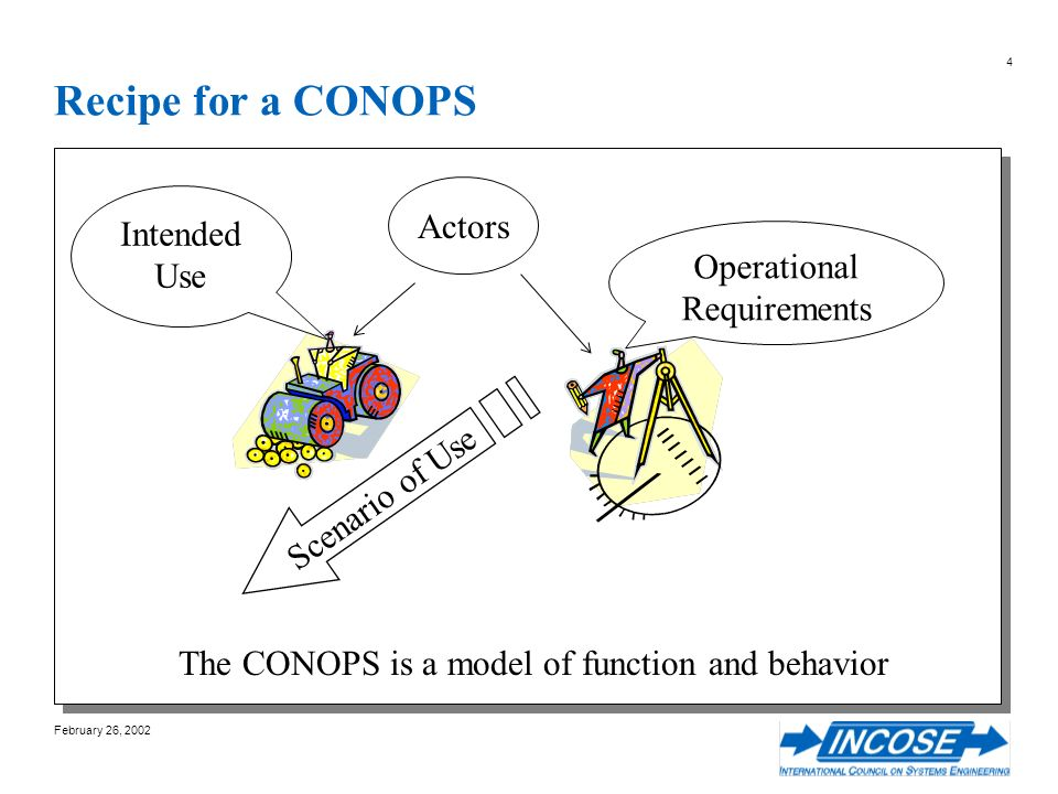 February 26, 2002 4 Recipe for a CONOPS The CONOPS is a model of function and behavior Intended Use Scenario of Use Operational Requirements Actors