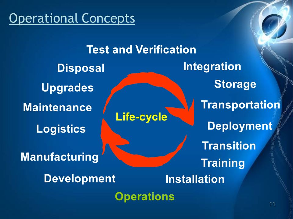 11 Operational Concepts Maintenance Development Test and Verification Transportation Deployment Installation Integration Transition Manufacturing Training Logistics Upgrades Operations Storage Disposal Life-cycle