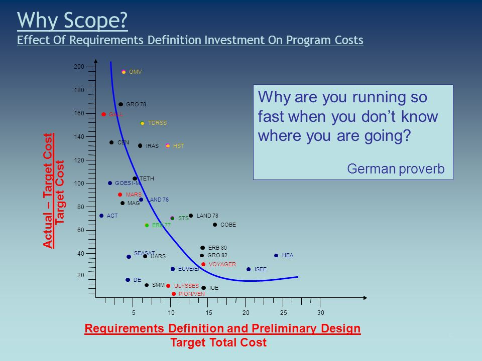5 Why Scope? Effect Of Requirements Definition Investment On Program Costs Why are you running so fast when you dont know where you are going? German