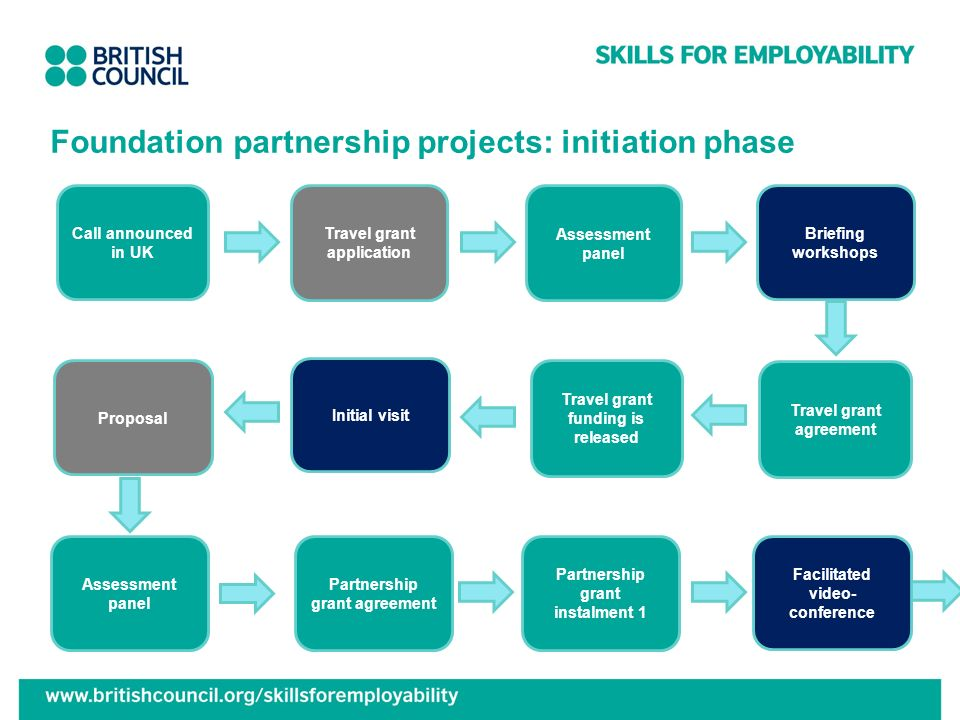 Foundation partnership projects: initiation phase Travel grant agreement Call announced in UK Briefing workshops Travel grant application Assessment p