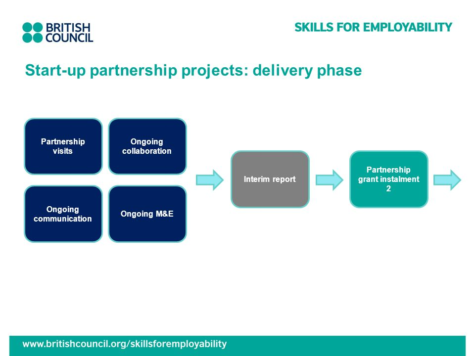 Start-up partnership projects: delivery phase Partnership visits Ongoing communication Ongoing collaboration Ongoing M&E Interim report Partnership gr