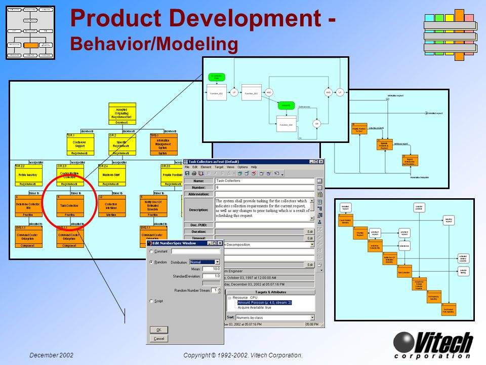 December 2002Copyright © 1992-2002. Vitech Corporation. Product Development - Behavior/Modeling