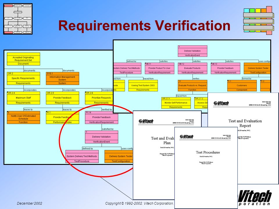December 2002Copyright © 1992-2002. Vitech Corporation. Requirements Verification