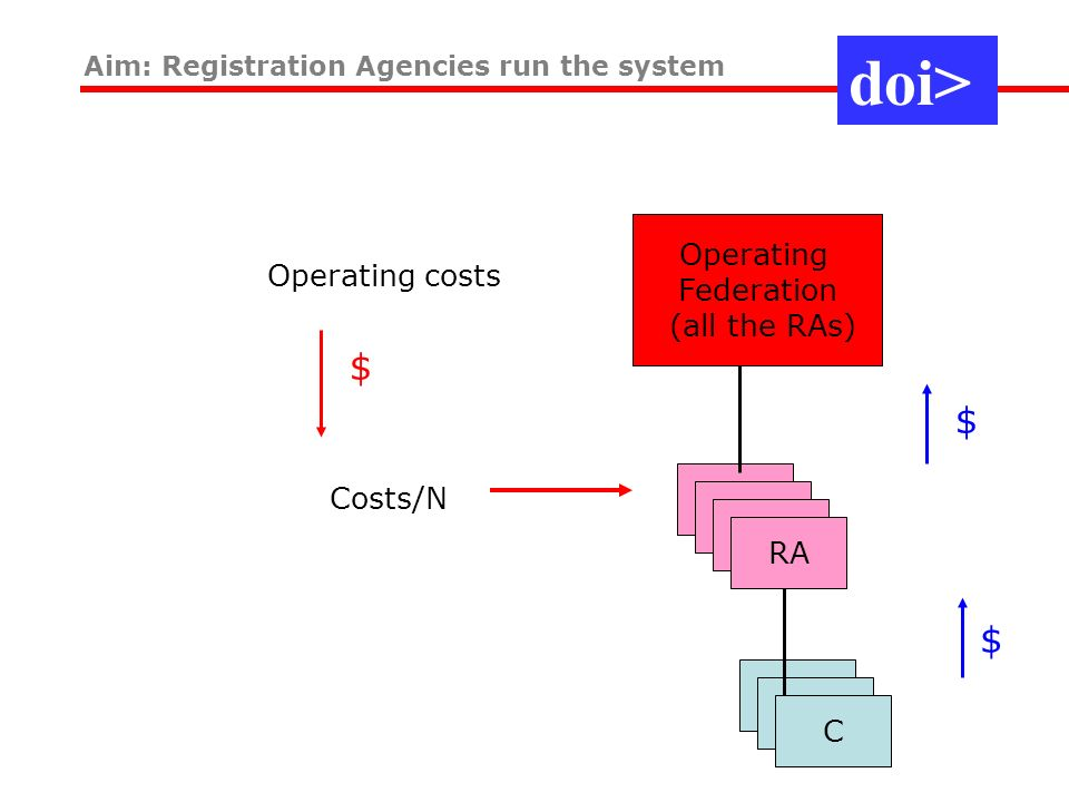Aim: Registration Agencies run the system Operating Federation (all the RAs) RA C Operating costs Costs/N $ $$ doi>