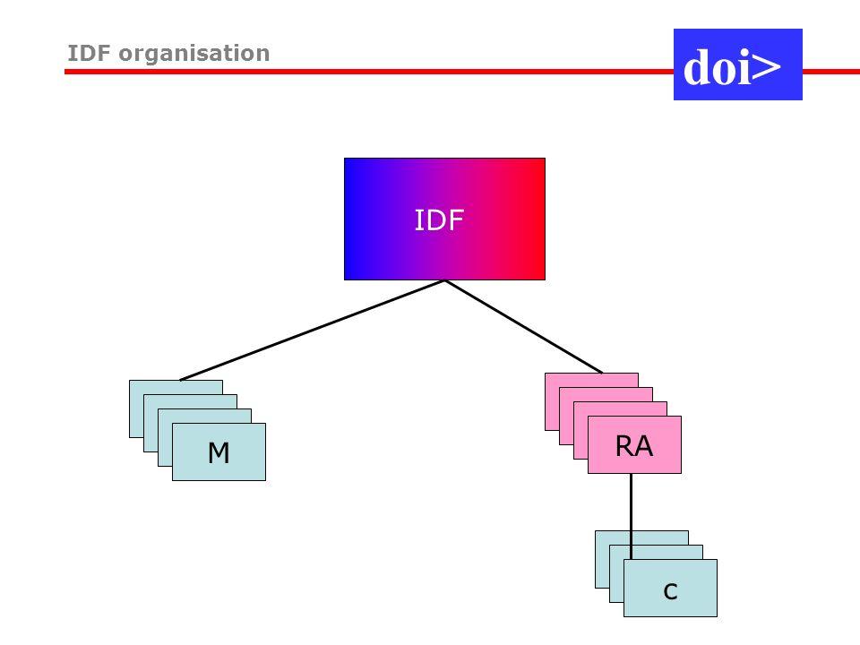 IDF organisation IDF M RA c doi>