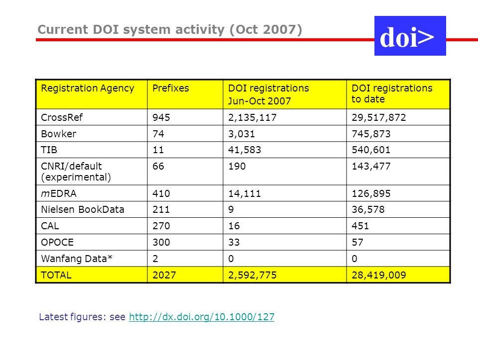 Current DOI system activity (Oct 2007) doi> Registration AgencyPrefixesDOI registrations Jun-Oct 2007 DOI registrations to date CrossRef9452,135,11729,517,872 Bowker743,031745,873 TIB1141,583540,601 CNRI/default (experimental) ,477 mEDRA41014,111126,895 Nielsen BookData211936,578 CAL OPOCE Wanfang Data*200 TOTAL20272,592,77528,419,009 Latest figures: see