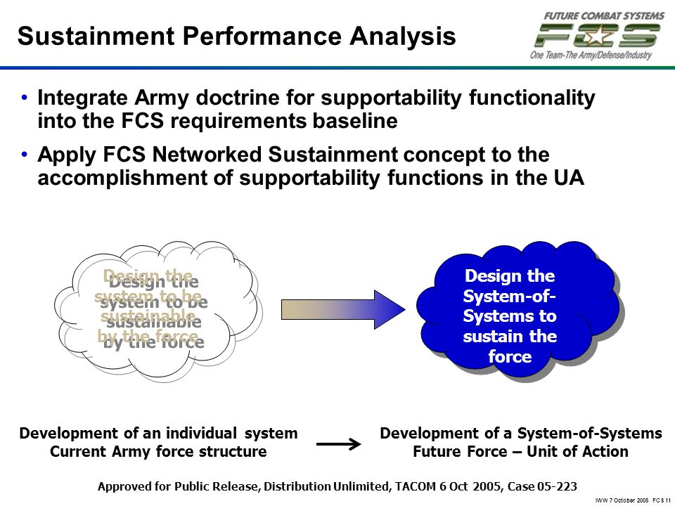 IWW 7 October 2005 FCS 11 Sustainment Performance Analysis Integrate Army doctrine for supportability functionality into the FCS requirements baseline