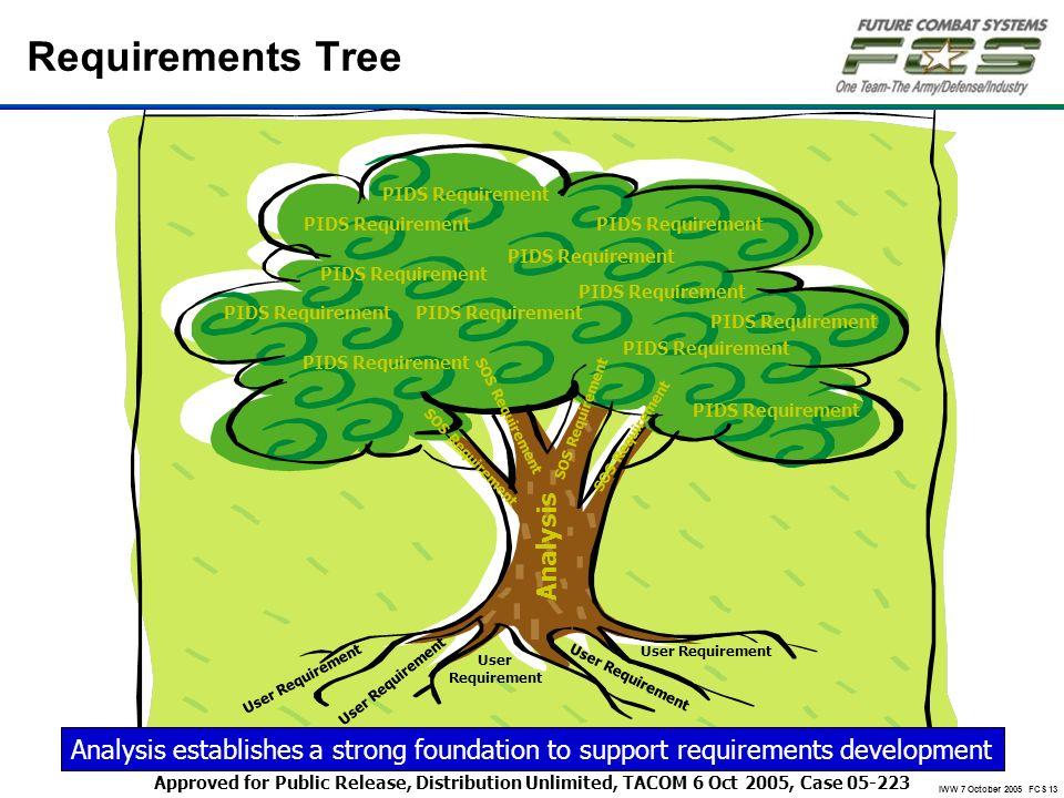 IWW 7 October 2005 FCS 13 Requirements Tree SOS Requirement Analysis PIDS Requirement User Requirement User Requirement Analysis establishes a strong