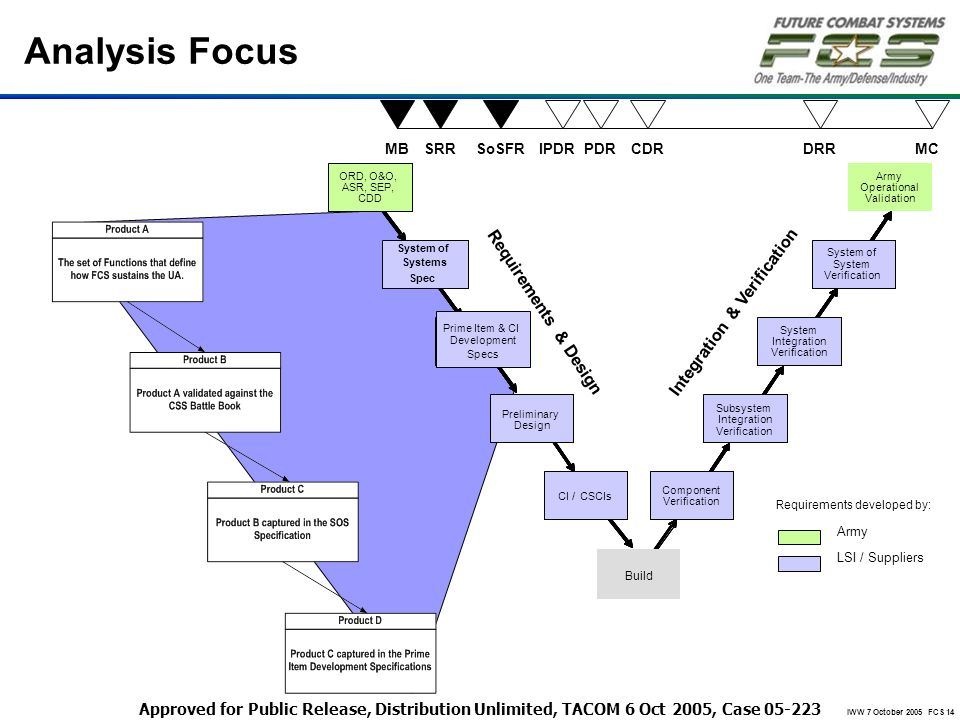 IWW 7 October 2005 FCS 14 Analysis Focus MBSRRSoSFRIPDRCDRDRRMCPDR System of System Verification System of System Verification System Integration Veri