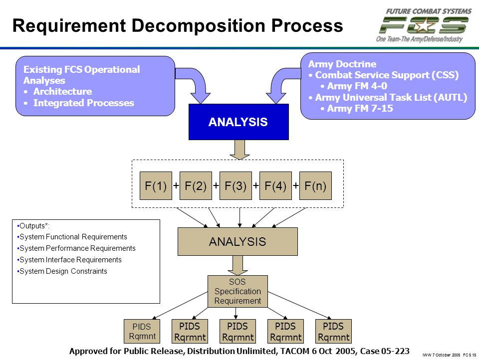 IWW 7 October 2005 FCS 15 Requirement Decomposition Process ANALYSIS SOS Specification Requirement PIDS Rqrmnt PIDS Rqrmnt PIDS Rqrmnt PIDS Rqrmnt PID