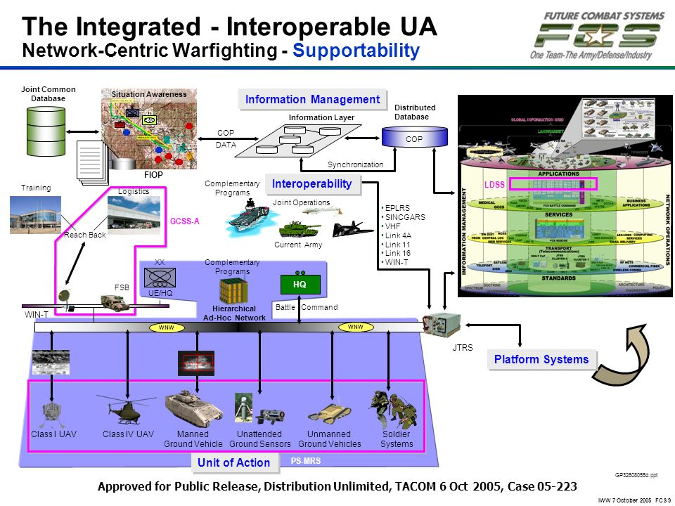 IWW 7 October 2005 FCS 9 The Integrated - Interoperable UA Network-Centric Warfighting - Supportability COP Distributed Database Information Layer COP