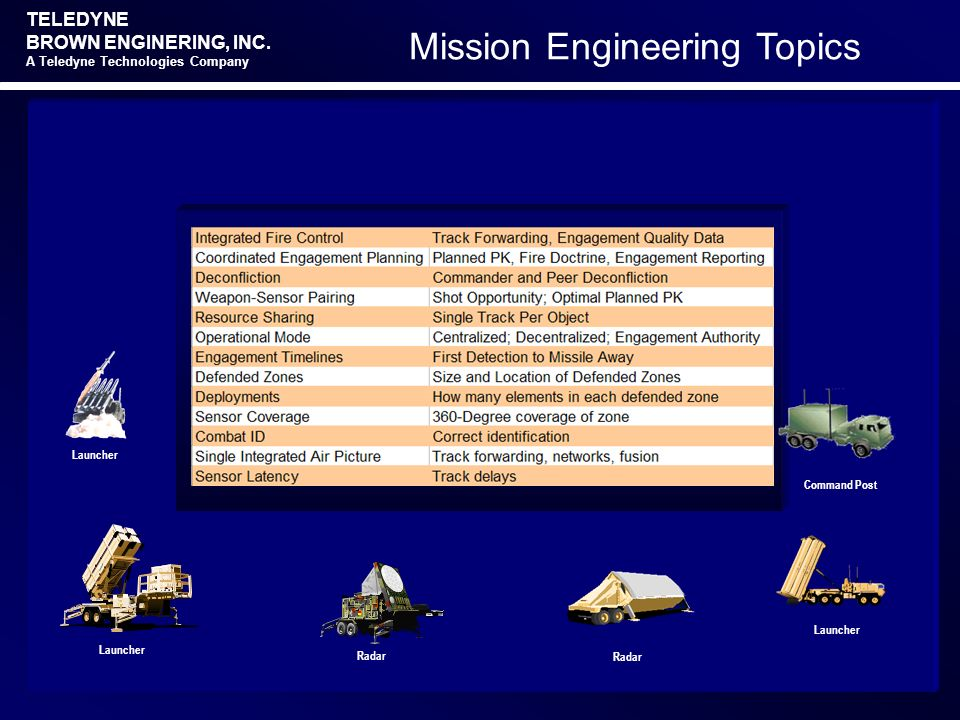 TELEDYNE BROWN ENGINERING, INC. A Teledyne Technologies Company Mission Engineering Topics Command Post Launcher Radar