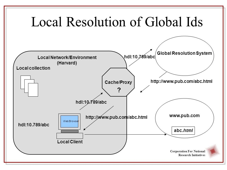 Corporation For National Research Initiatives Local Resolution of Global Ids Web Browser Local Client Local collection Global Resolution System hdl:10.789/abc http://www.pub.com/abc.html www.pub.com hdl:10.789/abc http://www.pub.com/abc.html abc.html Cache/Proxy .