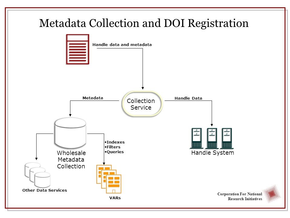 Corporation For National Research Initiatives Wholesale Metadata Collection Metadata Handle System Handle Data Other Data Services Handle data and metadata Metadata Collection and DOI Registration Collection Service Collection Service Indexes Filters Queries VARs