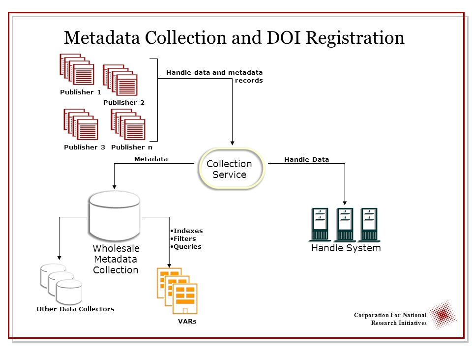 Corporation For National Research Initiatives Wholesale Metadata Collection Metadata Handle System Handle Data Other Data Collectors Handle data and metadata records Publisher 1Publisher 2Publisher 3Publisher n Metadata Collection and DOI Registration Collection Service Collection Service Indexes Filters Queries VARs