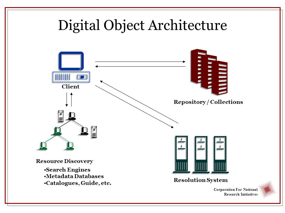 Corporation For National Research Initiatives Digital Object Architecture Client Repository / Collections Resolution System Search Engines Metadata Databases Catalogues, Guide, etc.
