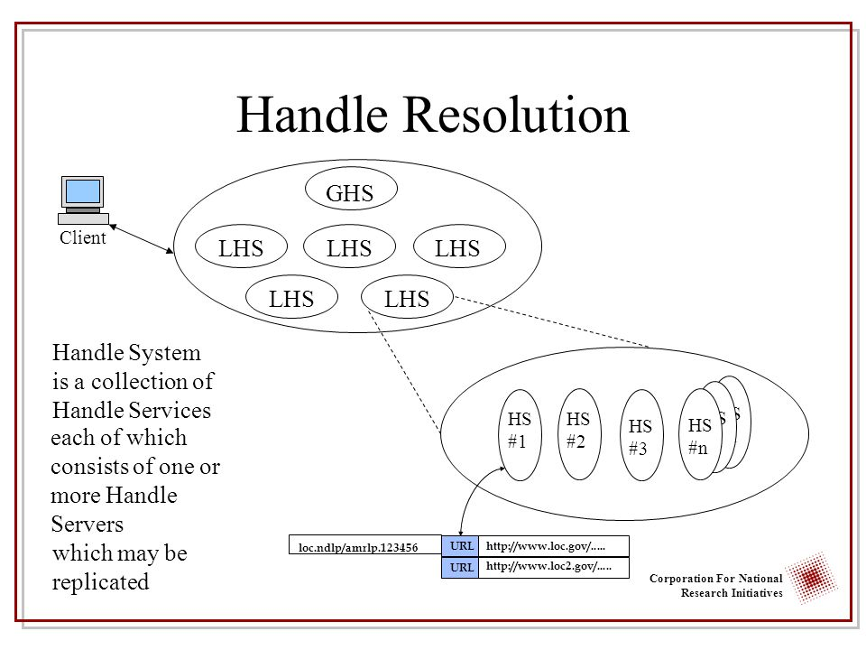 Corporation For National Research Initiatives HS #n HS #n which may be replicated Handle Resolution Client Handle SystemGHS LHS is a collection of Handle Services each of which consists of one or more Handle Servers HS #1 HS #2 HS #3 HS #n http://www.loc.gov/.....