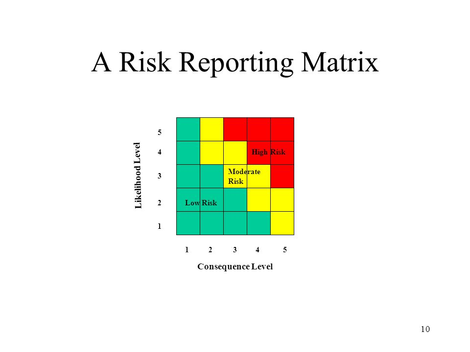 10 A Risk Reporting Matrix 1 2 3 4 5 Likelihood Level 12345 Consequence Level Low Risk Moderate Risk High Risk