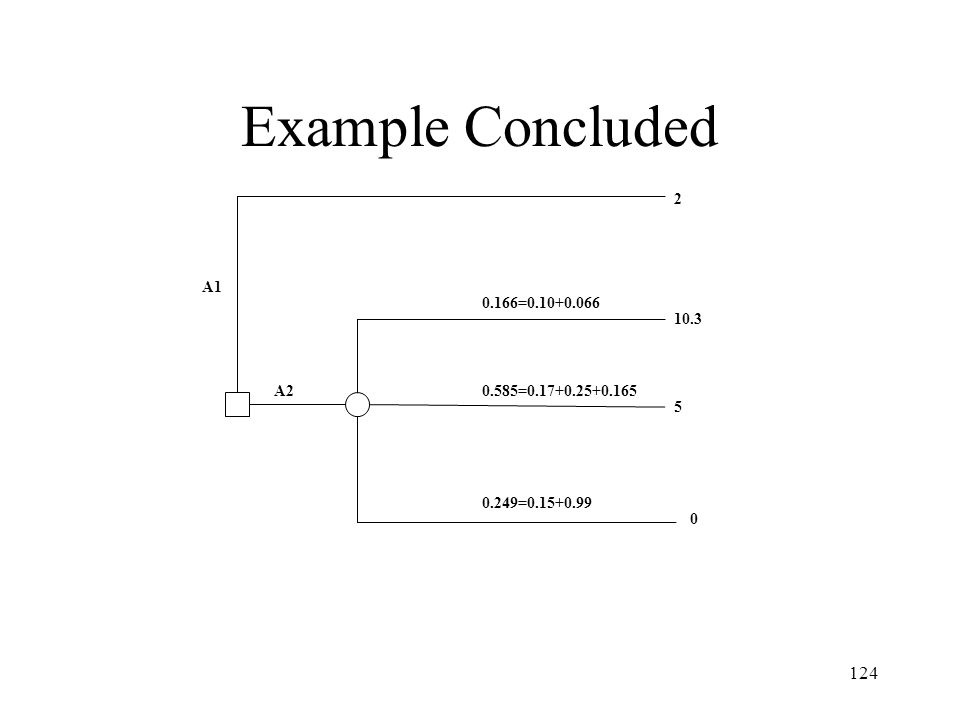 124 Example Concluded A1 A2 2 10.3 5 0 0.166=0.10+0.066 0.585=0.17+0.25+0.165 0.249=0.15+0.99