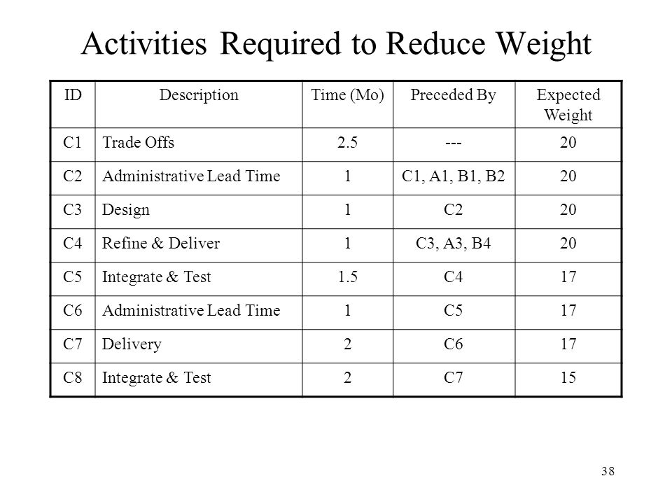 38 Activities Required to Reduce Weight IDDescriptionTime (Mo)Preceded ByExpected Weight C1Trade Offs2.5---20 C2Administrative Lead Time1C1, A1, B1, B