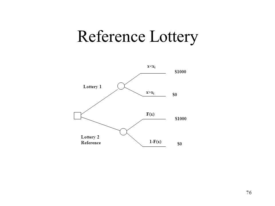76 Reference Lottery Lottery 1 Lottery 2 Reference x<x i x>x i 1-F(x) F(x) $1000 $0 $1000 $0