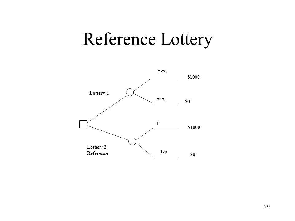 79 Reference Lottery Lottery 1 Lottery 2 Reference x<x i x>x i 1-p p $1000 $0 $1000 $0