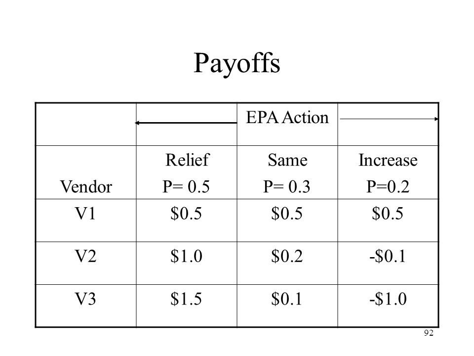 92 Payoffs EPA Action Vendor Relief P= 0.5 Same P= 0.3 Increase P=0.2 V1$0.5 V2$1.0$0.2-$0.1 V3$1.5$0.1-$1.0