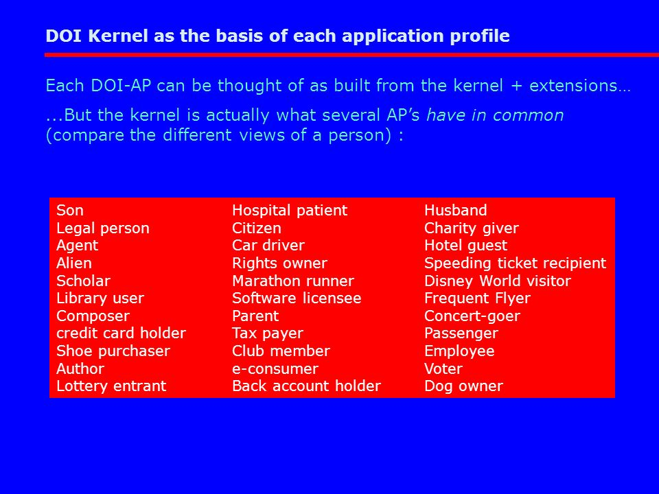 Each DOI-AP can be thought of as built from the kernel + extensions…...But the kernel is actually what several APs have in common (compare the different views of a person) : Son Legal person Agent Alien Scholar Library user Composer credit card holder Shoe purchaser Author Lottery entrant Hospital patient Citizen Car driver Rights owner Marathon runner Software licensee Parent Tax payer Club member e-consumer Back account holder Husband Charity giver Hotel guest Speeding ticket recipient Disney World visitor Frequent Flyer Concert-goer Passenger Employee Voter Dog owner DOI Kernel as the basis of each application profile